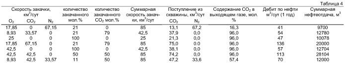Способ извлечения жидких углеводородов из подземного пласта (варианты)