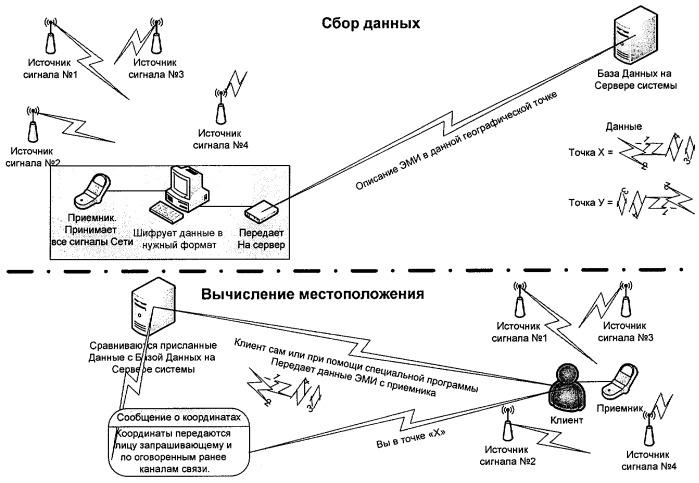 Способ и система определения местоположения объекта на территории