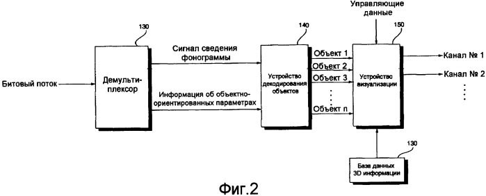 Способ и устройство кодирования и декодирования объектно-ориентированного звукового сигнала