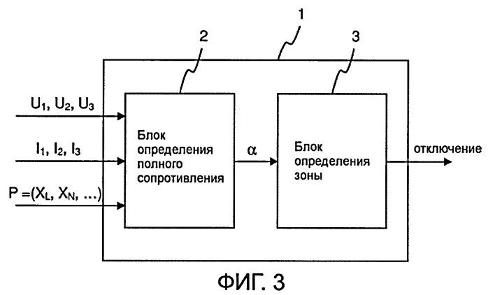 Учет нагрузки при дистанционной защите трехфазной линии электропередачи