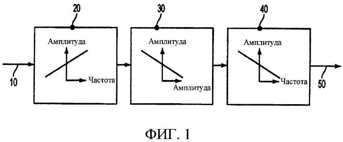 Система и способ обработки аудиосигнала для представления в среде с высоким уровнем шума