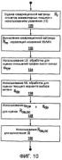 Способ оценки корреляций искажений в приемнике беспроводной связи и устройство для его осуществления