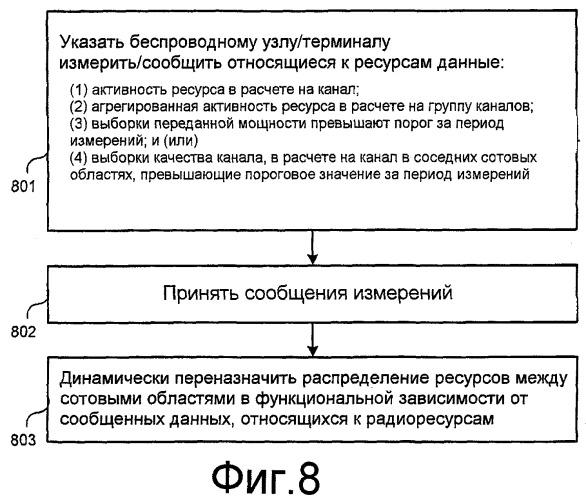 Динамическое повторное использование частот на основе измерений в сетях сотовой связи