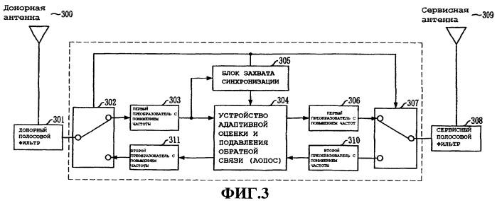 Устройство и способ адаптивной оценки и подавления обратной связи и использующее его радиоретрансляционное устройство дуплексной связи с временным разделением
