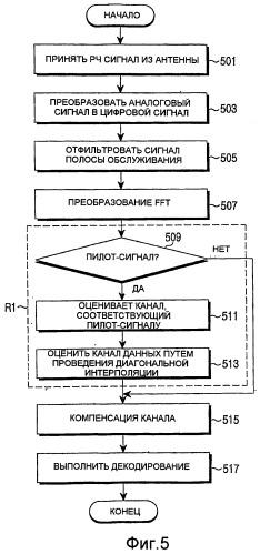 Способ и устройство оценки канала, использующие схему линейной интерполяции в системе мультиплексирования с ортогональным частотным разделением сигналов, и использующий их приемник