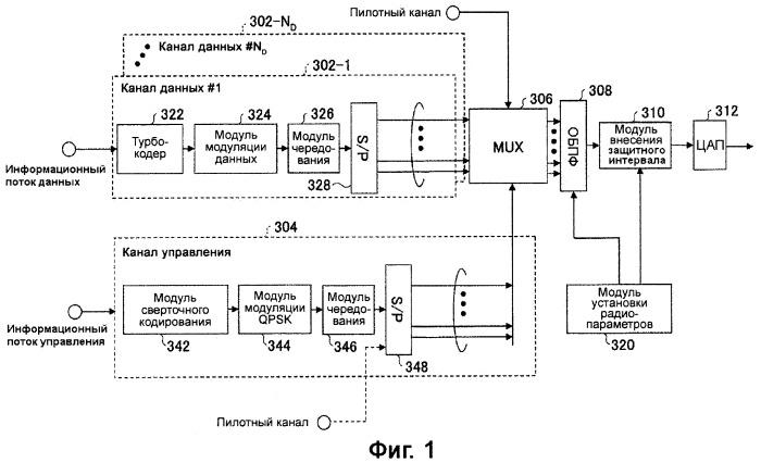 Устройство для генерирования набора параметров радиосвязи, передатчик и приемник