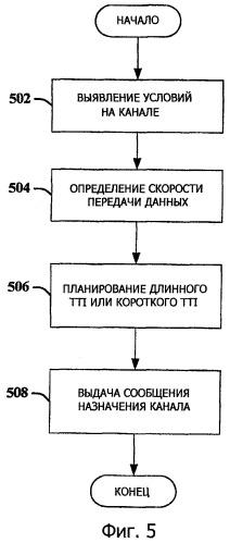 Переменные интервалы времени передачи для системы радиосвязи