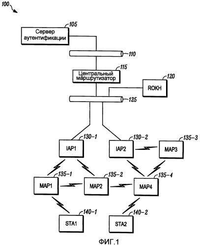 Аутентификация безопасности и управление ключами в инфраструктурной беспроводной многозвенной сети