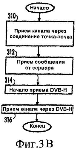 Способ и устройство для передачи данных