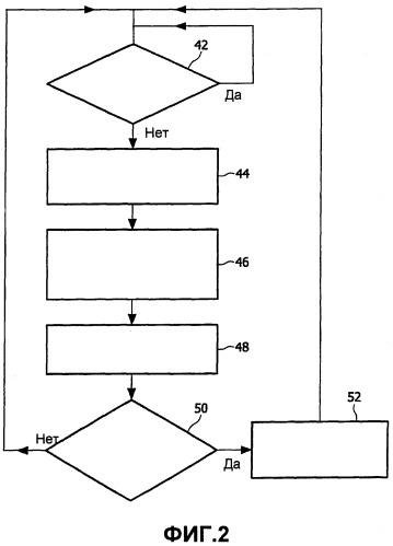Запрос разрешения от базовой станции для отправки пакетов, поставленных в очередь на подвижной станции в соответствии с ее задержкой передачи