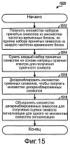 Передача сигнализации с локализованным расширением спектра для беспроводной связи