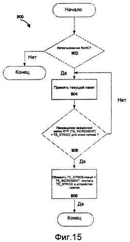 Способ и устройство для увеличения эффективности надежного сжатия заголовка (rohc) при встрече с подавлением молчания