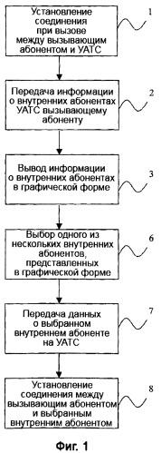 Способ установления соединения