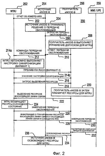 Способы и система для выполнения передачи обслуживания в системе беспроводной связи