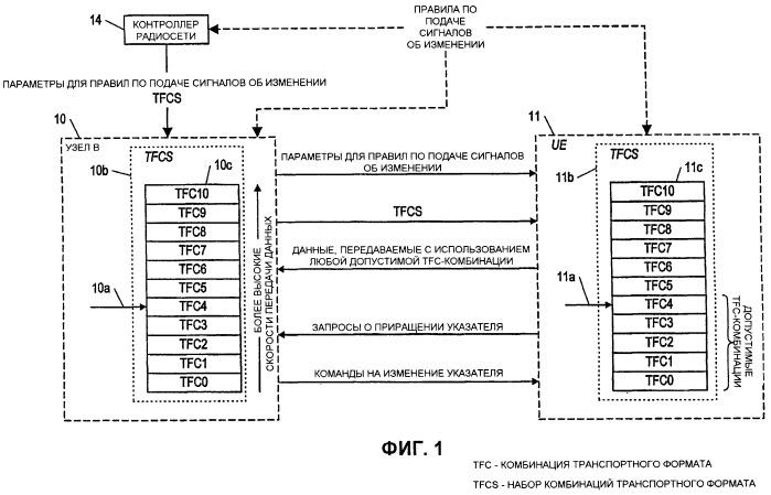 Способ и устройство для быстрого наращивания скорости передачи данных при планировании узлом в работы восходящей линии связи оборудования пользователя