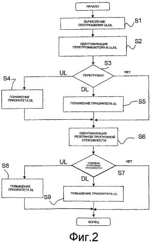 Способ и устройство выделения ширины полосы в системе беспроводной связи