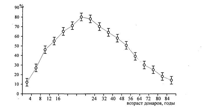 Способ снижения биологического возраста при артериальной гипертонии с абдоминальным ожирением и дислипидемией