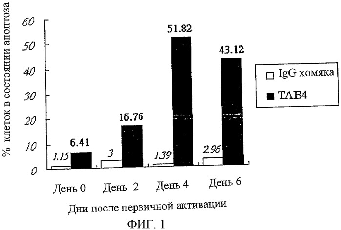 Модуляторы р-селектин гликопротеин лиганда 1
