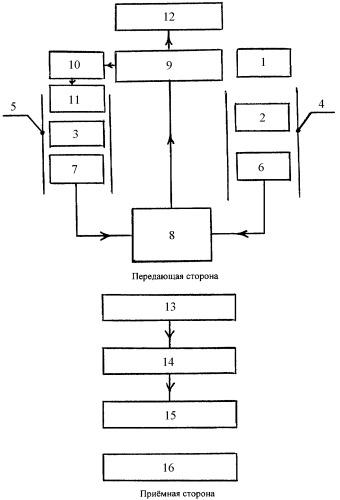 Система для передачи запахов на расстояние