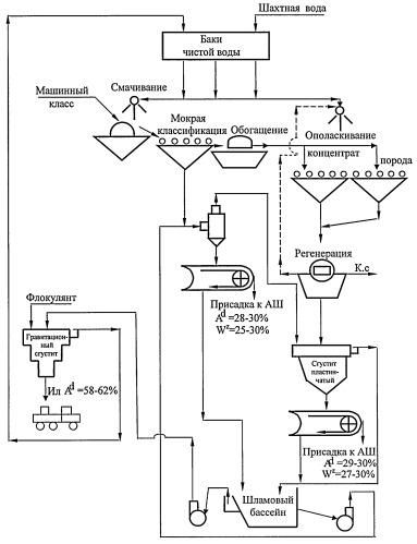 Гравитационный способ выведения высокозольных илов из водно-шламовой схемы углеобогащения