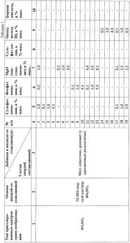 Способ получения гранулированного сложного минерального удобрения