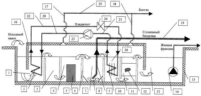 Технологическая линия утилизации бесподстилочного навоза с получением биогаза и удобрений
