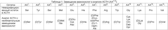Аналоги адренокортикотропного гормона и относящиеся к ним методы