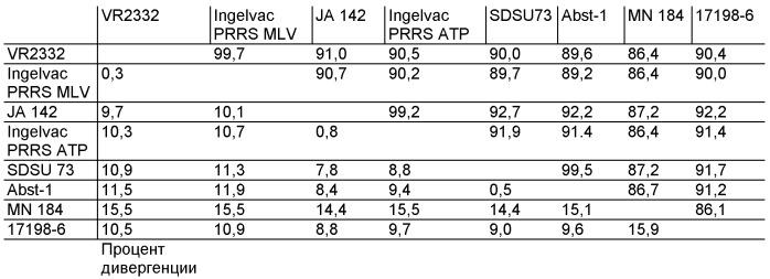 Изоляты вируса репродуктивно-респираторного синдрома свиней и способы их применения