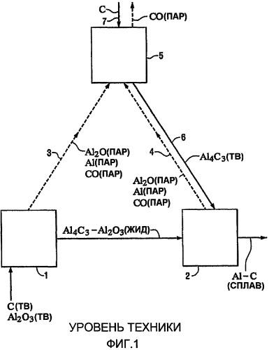 Способ получения низкоуглеродистого алюминия с использованием карботермического восстановления в одной печи с обработкой и рециклированием отходящих газов