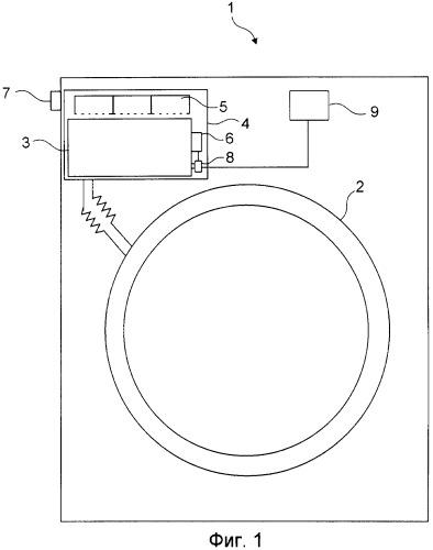 Стиральная машина или посудомоечная машина