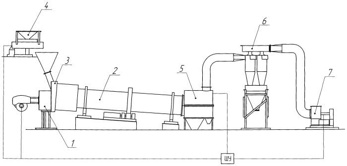 Способ сушки сыпучих материалов в сушильных установках барабанного типа с горелочным устройством