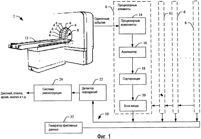Наращиваемая базовая сеть обработки одиночных событий в позитронном эмиссионном томографе