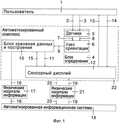 Способ ввода информации в автоматизированную информационную систему и автоматизированный комплекс для его осуществления