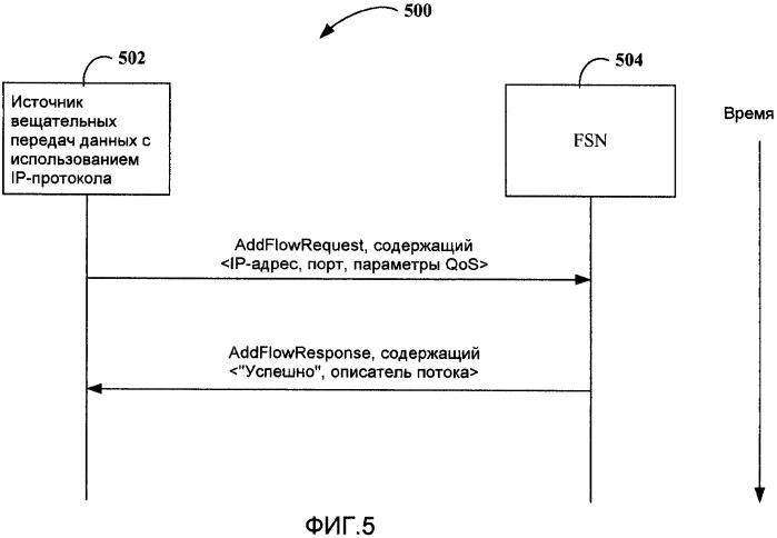 Способ транспортировки ip-дейтаграмм через сеть flo и устройство для его осуществления