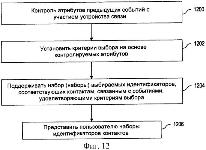 Устройство и способ выбора контакта в устройствах связи