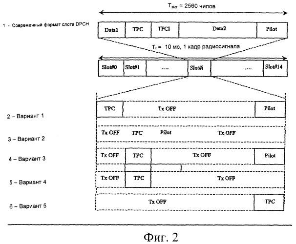 Способ восстановления потерянного соединения сигнализации при использовании высокоскоростного пакетного доступа по нисходящему каналу/частичного выделенного физического канала