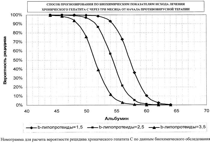 Способ прогнозирования по биохимическим показателям исхода лечения хронического гепатита с через три месяца от начала противовирусной терапии