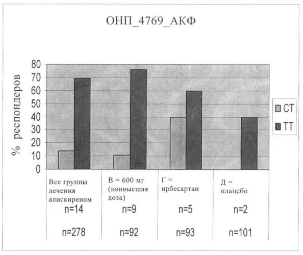 Биомаркеры для оценки эффективности алискирена в качестве гипертензивного агента