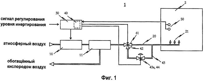 Устройство для инертирования с предохранительным устройством