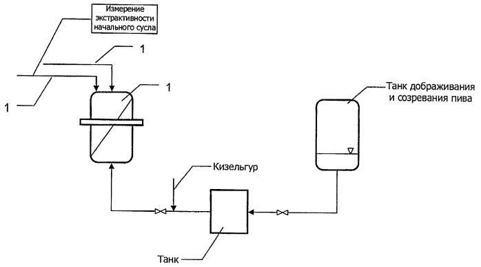 Способ регенерации фильтрующих модулей и способ пивоварения