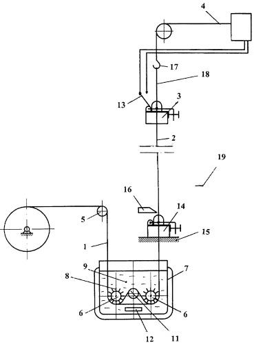 Пропиточная машина для пропитки тканых наполнителей различных ширин