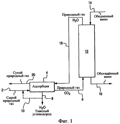 Объединенный способ удаления тяжелых углеводородов, аминовой очистки и осушки