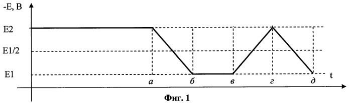 Способ инверсионной вольтамперометрии