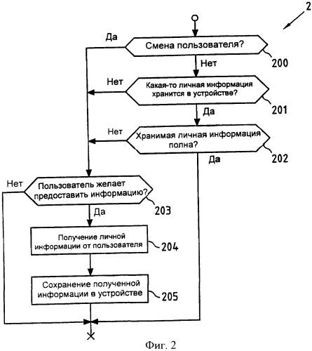 Получение личной пользовательской информации для сохранения в устройстве
