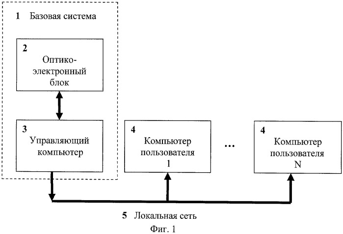 Автоматизированная многофункциональная система анализа изображений объектов