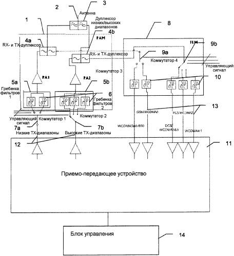 Многодиапазонный радиомодуль
