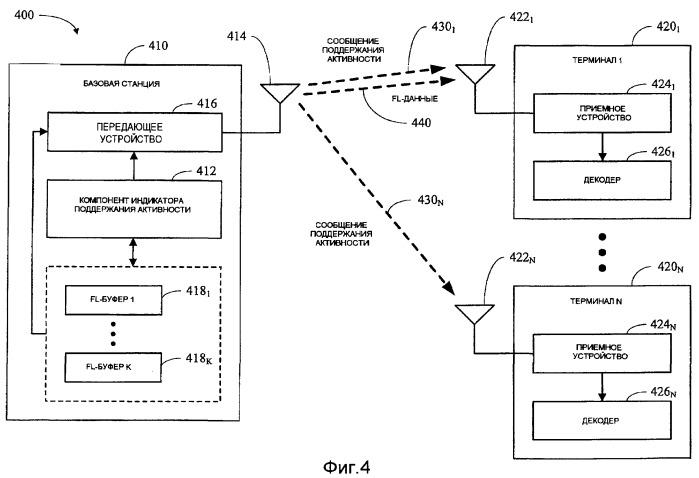 Способ и устройство для передачи битов поддержания активности