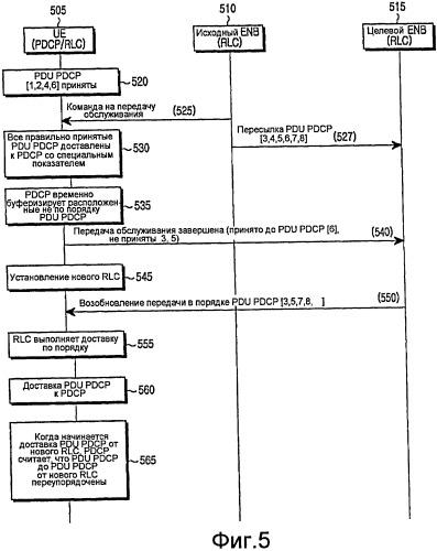Способ и устройство для выполнения передачи обслуживания с использованием переупорядочивания по протоколу конвергенции пакетных данных (pdcp) в системе мобильной связи