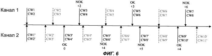 Способ и устройство для управления доступом к зашифрованным данным