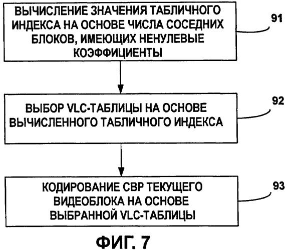 Методы кодирования переменной длины для структур кодированных блоков